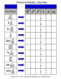 Worksheet On Converting Decimals To Fractions Easy Fraction To Decimal Chart For Teaching About Decimals