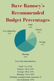 how to create a realistic household budget money matters dave ramsey recommended household budget percentages household