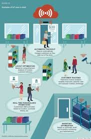 The Internet Of Things And by Digitizing The World Through The Internet Of Things Could Be Worth