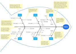 root cause analysis tree diagram template how to create root