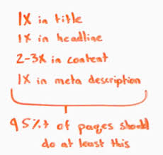 what time should i get to target on black friday how much keyword repetition is optimal whiteboard friday moz