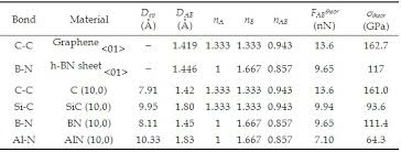 Bond Energies Table Universal Quantification Of Chemical Bond Strength And Its