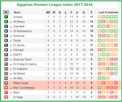 2017 2018 premier league table gypsy egyptian league table l16 about remodel perfect home design