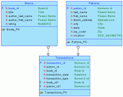 tutorial oracle data modeler tutorial data modeling for a small database
