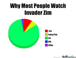 Invader Zim Memes - why most poeple watch invader zim pie chart by meme memez meme
