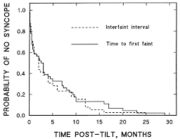 tilt table protocol for physical therapy timing of first recurrence of syncope predicts syncopal frequency