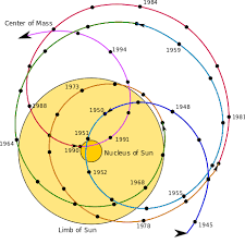 how fast does the earth travel around the sun images Does the sun revolve around the earth quora