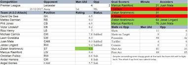 premier league goals table manchester united career mode bringing back the glory season 1