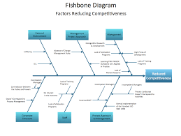 when to use a fishbone diagram fishbone diagram template cause