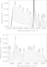 x ray irradiation of h2o co ice mixtures with synchrotron light