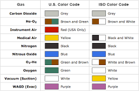 color codes medical gas coding color chart explanation bay corp