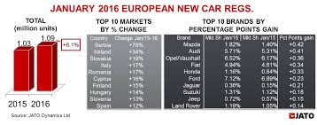 opel europe new suvs and the new opel vauxhall astra boost january sales in