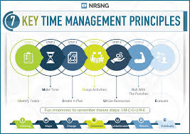 everything you need to know about nursing time management nrsng