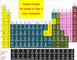 Periodic Table With Charges Periodic Table With Names And Ion Charges Periodic Tables