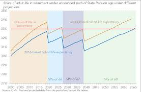 life expectancy tables 2016 what could the latest life expectancy projections mean for the state