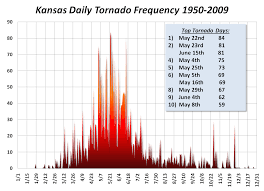 Wichita Ks Zip Code Map by Historical Kansas Tornado Statistics