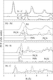 si e pcf principles study of the pd si system and pd 0 0 1 sic 0 0 1