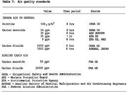 a tobacco industry study of airline cabin air quality dropping