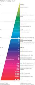 cancer graph infographics graphs net infographic of the day the best radiation chart we ve seen so far