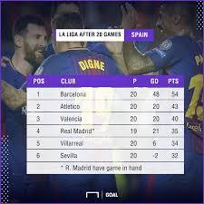 spanish premier league table can barcelona go unbeaten all season in la liga goal com