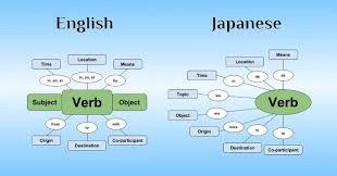 identify sentence pattern english grammar the logic behind japanese sentence structure 80 20 japanese