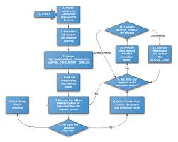 how an e business suite concurrent manager process works
