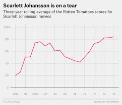 the four types of scarlett johansson movies fivethirtyeight