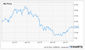 Seeking Dram Micron And The Soaring Dram Spot Price Micron Technology Inc