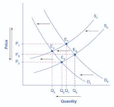 market equilibrium video khan academy