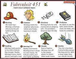 what goes in the summary of a resume fahrenheit 451 summary