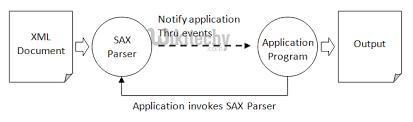 tutorial android xml android tutorial android xml parser sax parser by microsoft