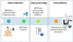 data management processing and delivery levels on e health