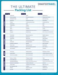 family vacation planner template the ultimate packing list smartertravel ultimate packing list updated