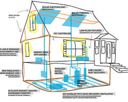 Net Zero Home Plans Energy Efficient House Plans Energy Efficient Homes Design House