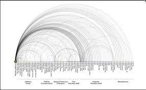 network lab word adjacencies in dickens u0027 david copperfield