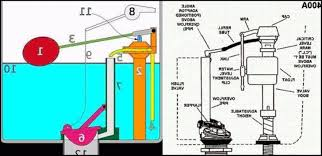 glacier bay kitchen faucet diagram toilet parts diagram glacier bay keeps running kitchen faucets