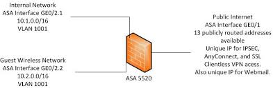 Pix Asa Perform Dns Doctoring by Asa 5520 Allowing Guest Wireless Networ Cisco Support Community