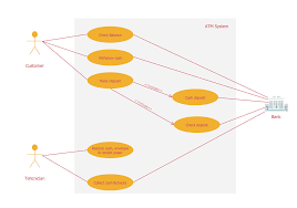 atm uml diagrams uml use case diagram example services uml
