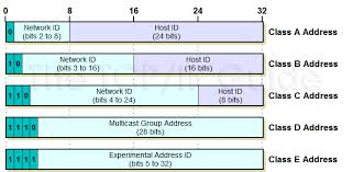 network class the tcp ip guide ip classful addressing network and host