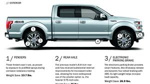 Ford F 150 Truck Bed Dimensions - 2015 ford f 150 weight infographic trimming the pounds news