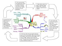 Creative Maps How To Make A Mind Map Mind Mapping U0026 Creative Thinking