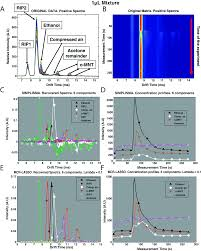 chemometrics for ion mobility spectrometry data recent advances