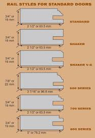 Kitchen Cabinet Door Profiles How To Make A Shaker Door Out Of Mdf Search Cabinets