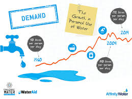 Challenge Water On Brand And Materials For Wateraid S Challenge Water Project Wave