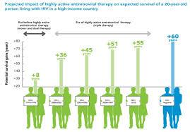 Berapa Obat Arv Untuk Hiv pandangan yang keliru tentang penularan hiv aids zenius