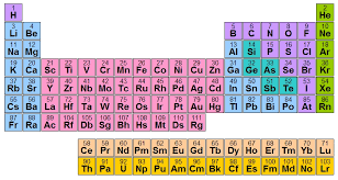 Valancy Table Periodic Table