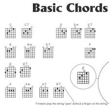 sweater weather guitar chords how to play bass guitar chords for pc windows and mac apk