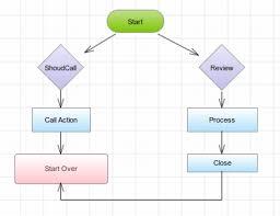free flowchart software online u0026 flowchart examples flowchart maker