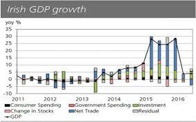 Irish Economy 2015 2014 Facts Innovation News | irish gdp growth weak in q2 2016 as fdi distortions continue