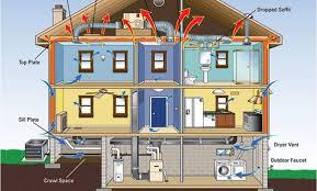 jci home design hvac syncb home hvac design